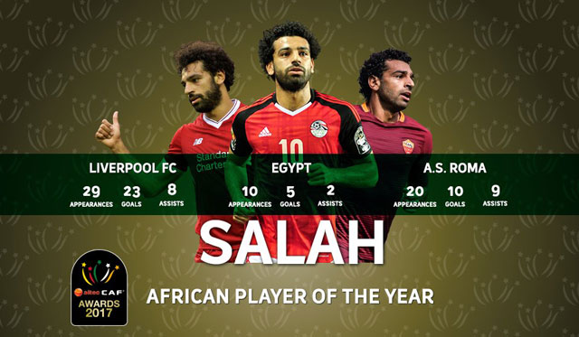 f13ec4229b7 Egypt s Salah favourite to complete awards hat-trick. By 411 UG. Posted on  January 4
